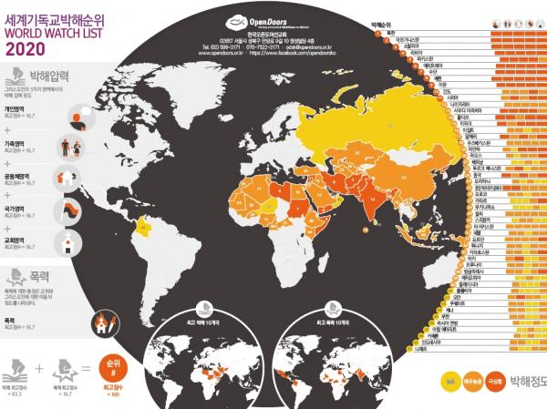 한국오픈도어 세계기독교박해순위