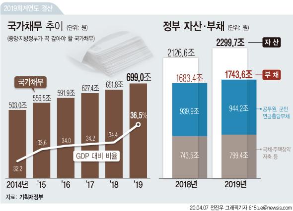 7일 기획재정부에 따르면 지난해 국가부채가 사상 처음으로 1700조원을 훌쩍 넘어 1743.6조원에 달했다. 국가자산은 2299조7000억원이다.