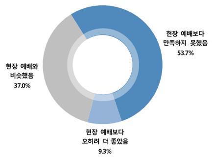 한국기독교언론포럼 주일예배 설문 조사