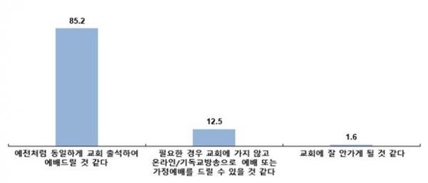 한국기독교언론포럼 코로나19 관련 주일예배 설문 조사