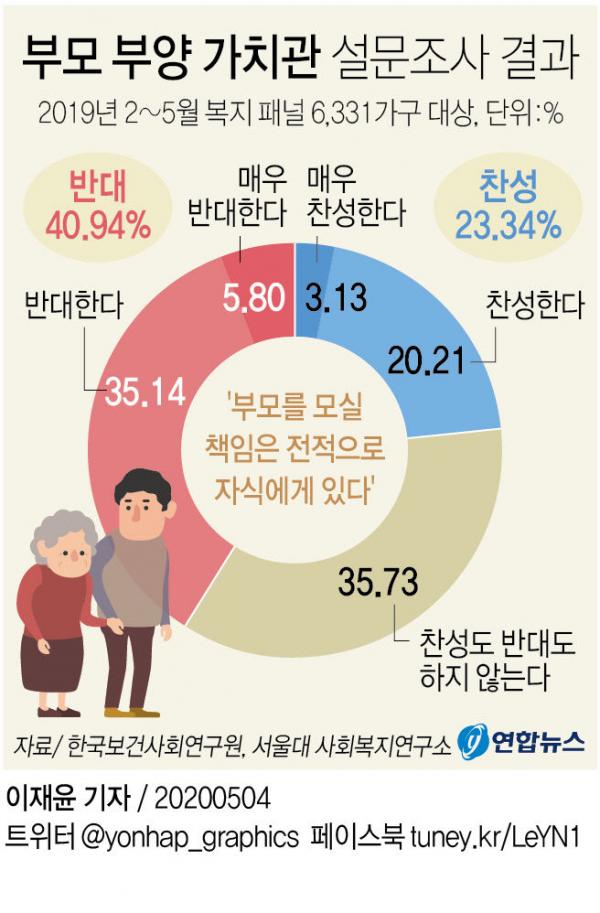 부모 부양 가치관 설문조사 결과 ⓒ 연합뉴스