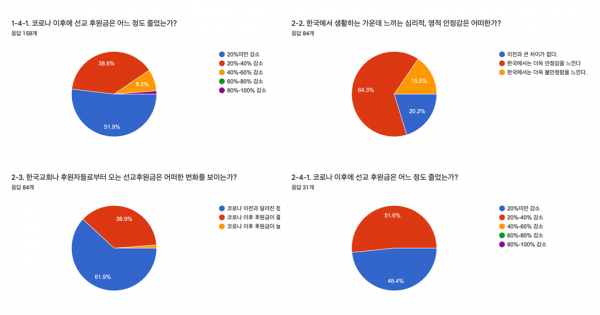 한국세계선교협의회 KWMA