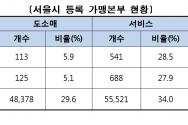 2019년 서울시 등록 가맹본부 현황
