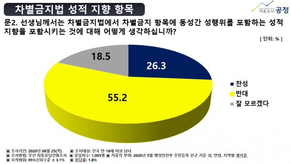 여론조사공정(주)