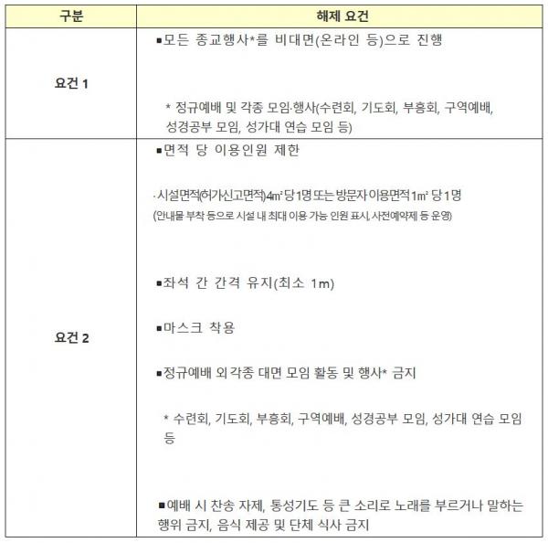중앙재난안전대책본부 중대본 방역수칙