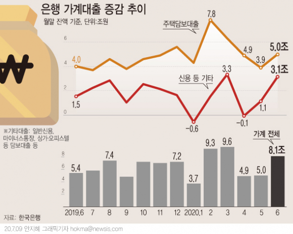 9일 한국은행에 따르면 지난달 은행 가계대출이 한 달 만에 8조1000억원 늘어 6월중 사상 최대 증가 규모를 기록했다. 부동산 시장에서 '더 늦기전에 집을 사자'는 심리가 확산되면서 내 집 마련에 나선 수요가 급증한 영향이다. (