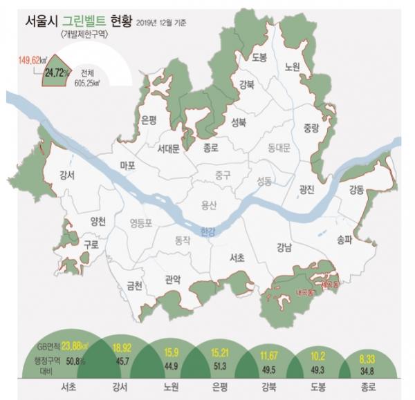 서울시 그린벨트 현황