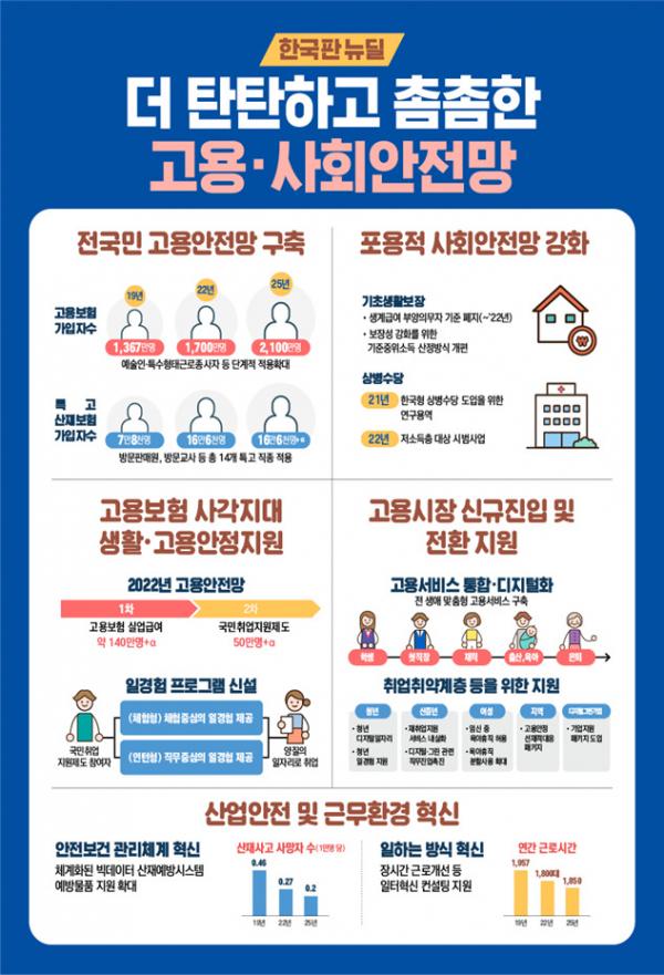 한국판 뉴딜 고용·사회안전망
