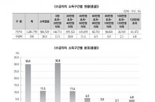기초생활보장수급자 소득 현황