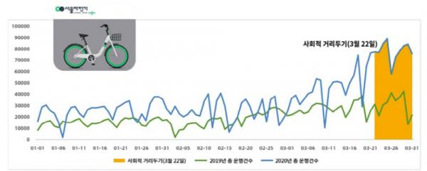 사회적 거리두기 전후 서울시 공공자전거 이용현황