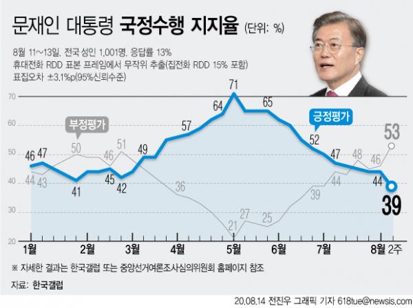 한국갤럽은 8월2주차 대통령 직무수행 평가 결과 응답자 가운데 39%가 '잘 하고 있다'고 답했다고 14일 밝혔다. 전주 대비 5%포인트 하락한 수치로 취임 후 최저치를 기록해 지지도 40%대가 무너진 것으로 나타났다.