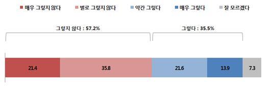 """한국기독교사회문제연구원 """"코로나19 위기에 대한 개신교인의 인식"""""""