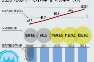1일 기획재정부가 발표한 '2020~2024년 국가재정운용계획'에 따르면 2022년에는 1000조원 시대를 맞게 된다. 국내총생산(GDP) 대비 국가채무비율 역시 2022년에 50%를 넘어설 것으로 관측된다.