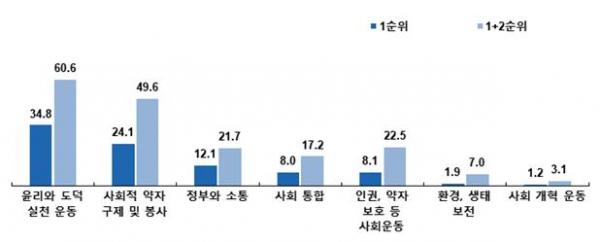 한국기독교언론포럼, '코로나19의 종교 영향도 및 일반국민의 기독교 인식 조사 결과 보고서'