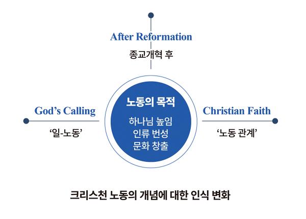 크리스천 노동의 개념에 대한 인식 변화