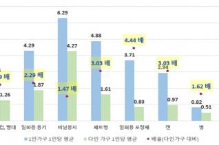 1인 가구와 다인가구의 일회용품 배출량 비교(1인당 환산 시)
