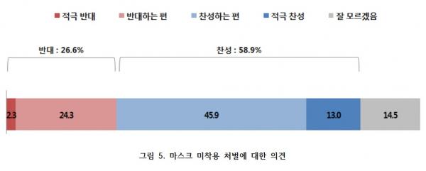 기사연 2020 주요 사회 현안에 대한 개신교인의 인식조사 통계분석 온라인 발표회
