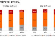 연령대별/성별 불안심리(%)