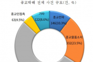 북한인권정보센터가 발간한 2020 종교자유백서에 보고된 종교박해 전체 사건 규모