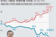 리얼미터가 YTN 의뢰로 실시한 1월1주차 주중 잠정 집계 결과, 문재인 대통령의 국정수행 지지율이 전주 대비 1.5%포인트 내린 35.1% 로 조사됐다. 부정평가는 1.3%포인트 오른 61.2%로 집계됐다. '모름·무응답'은 0.1%포인트 증가한 3.7%다. ⓒ뉴시스