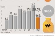 한국은행이 14일 발표한 '2020년 12월중 금융시장 동향'에 따르면 지난해 12월말 은행 가계대출 잔액은 988조8000억원으로 지난 한 해 동안 100조5000억원 증가했다. ⓒ뉴시스