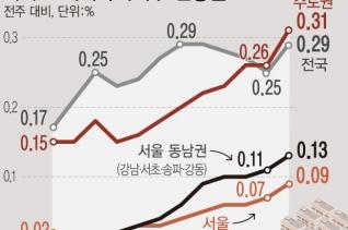 수도권 아파트값 상승률은 관련 통계 작성을 시작한 이래 역대 최고치를 기록했다. 서울 아파트값은 각종 세제와 대출 규제 영향에도 강남권 재건축과 인기 단지 위주로 오름 폭이 확대됐으며, 교통호재가 있거나 가격이 상대적으로 저렴한 경기 외곽 지역도 급등세를 이어갔다.