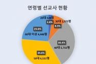 KWMA 2019년 12월 한국 선교사 파송 현황
