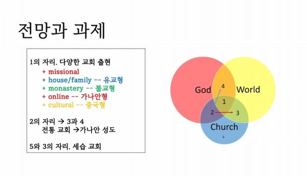 한국교회 전망과 과제