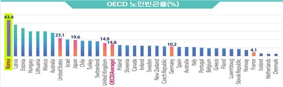 OECD 노인빈곤율(%)