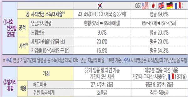 한국과 G5의 고령화 대응책 비교