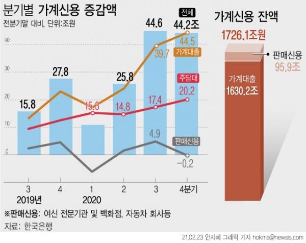 23일 한국은행에 따르면 지난해 4분기말 가계신용 잔액은 1726조1000억원으로 1년 전보다 125조8000억원(7.9%) 증가했다. 주택담보대출은 연중 67조8000억원 증가해 1년 전 수준(34조9000억원)보다 증가폭이 두 배 가량 확대됐다. ⓒ뉴시스