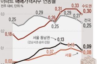 10일 한국부동산원에 따르면, 지난 15일 기준 서울 아파트매매가격은 0.08% 올라, 지난 주(0.09%) 대비 상승 폭이 소폭 축소됐다. 강남 4구도 0.09% 상승해, 지난주(0.12%)보다 상승 폭이 축소됐다.