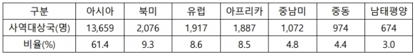 2020 한국선교현황