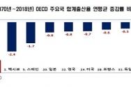1970~2018년 OECD 주요국 합계출산율 연평균 증감율