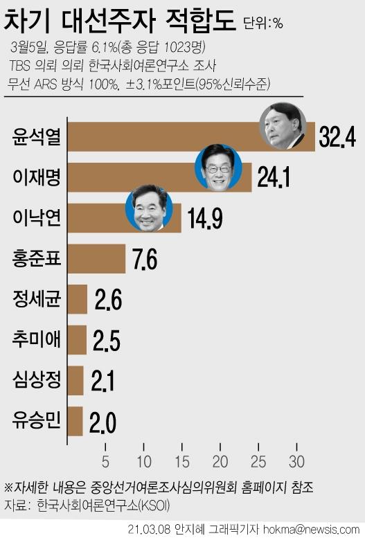 한국사회여론연구소(KSOI)가 지난 5일 차기 대선 후보 적합도 조사를 진행한 결과 윤석열 전 검찰총장이 32.4%로 1위에 올랐다. 이재명 경기도지사는 24.1%로 2위, 이낙연 더불어민주당 대표는 14.9%로 3위를 차지했다. 자세한 사항은 중앙선관위나 한국사회여론연구소 홈페이지에서 확인할 수 있다. ⓒ뉴시스