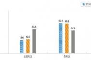 학교급별 성인용 영상물 이용률 추세
