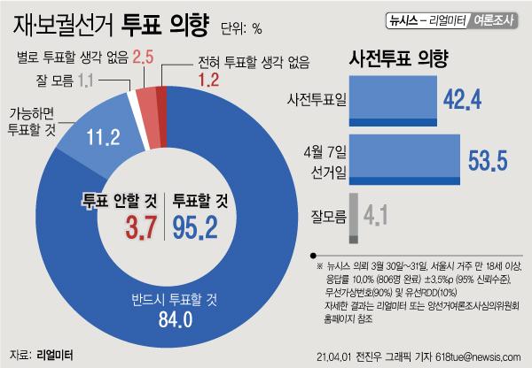1일 여론조사업체 리얼미터에 의뢰해 서울 만 18세 이상 남녀 806명을 대상으로 3월30~31일 이틀간 조사한 결과, 4·7 재보궐 선거에서 투표 의사를 보인 응답률이 95.2%에 달했다. ⓒ뉴시스