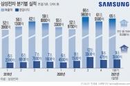 삼성전자는 2021년 1분기 매출이 65조원으로 전년 동기 대비 17.48% 증가한 것으로 잠정 집계됐다고 7일 공시했다. 영업이익은 9조3000억원으로 1년 전보다 44.19% 증가했다. ⓒ뉴시스
