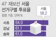 7일 중앙선거관리위원회에 따르면 재보선 투표 마감 결과 서울시장 보궐선거는 전체 유권자 842만5869명 중 사전투표 포함, 490만 3624명이 투표에 참여해 58.2%를 기록했다. 잠정 투표율 기준 강남(61.1%), 서초(64%), 송파(61%) 등 강남3구 투표율이 모두 60%를 넘겼다. ⓒ뉴시스