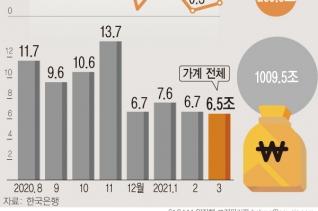3월 말 기준 은행권 가계대출 잔액이 1009조5000억원으로 한 달 전보다 6조5000억원 증가했다. 지난달 전세자금대출이 2조8000억원 증가하면서 전체 주택담보대출은 5조7000억원 늘었다. ⓒ뉴시스