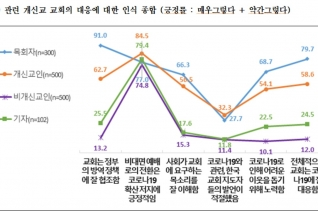 장신대 '코로나19와 한국교회에 대한 연구 발표회 개최'
