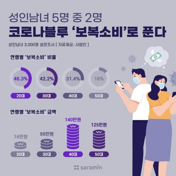 연령별 보복소비 비율 및 금액