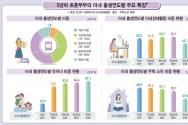 통계청, '신혼부부 5년간 변화' 보고서 발표  사진: ⓒ통계청