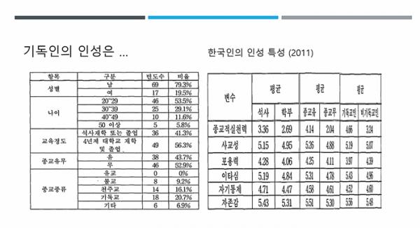 한국인의 인성 특성(2011)