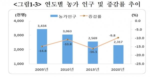 연도별 농가 인구 및 증감률 추이