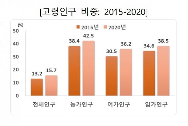 2015-2020 고령인구 비중