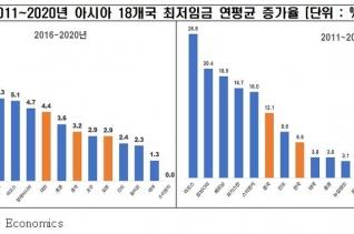 2011~2020년 아시아 18개국 최저임금 연평균 증가율