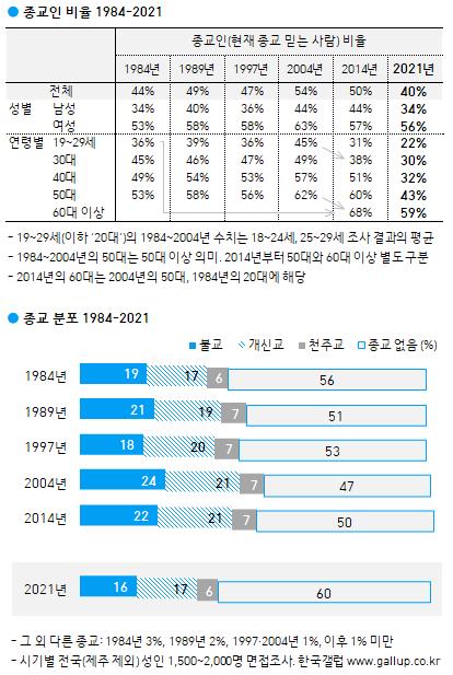 한국갤럽 종교