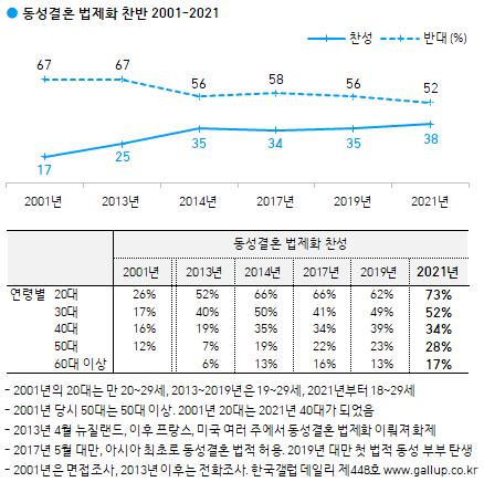 한국갤럽 동성결혼