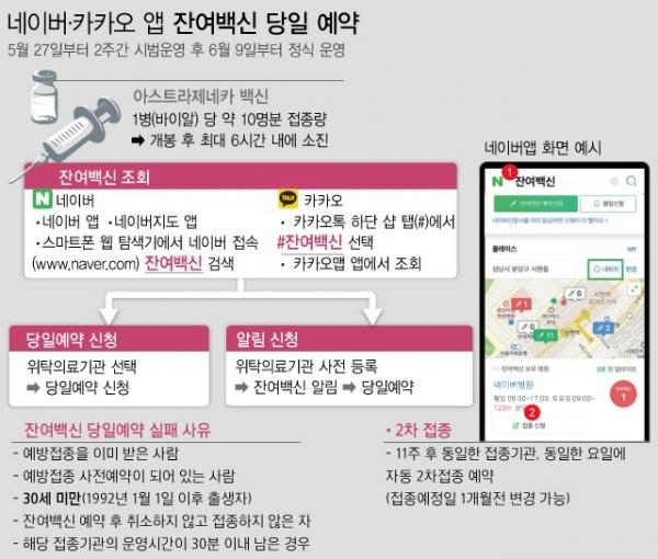네이버 & 카카오앱을 통한 잔여백신 예약 현황